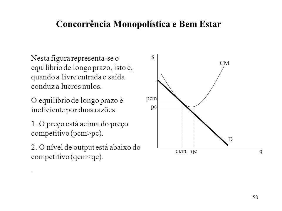 58 Concorrência Monopolística e Bem Estar q $ qcm pcm D CM qc pc Nesta figura representa-se o equilíbrio de longo prazo, isto é, quando a livre entrad