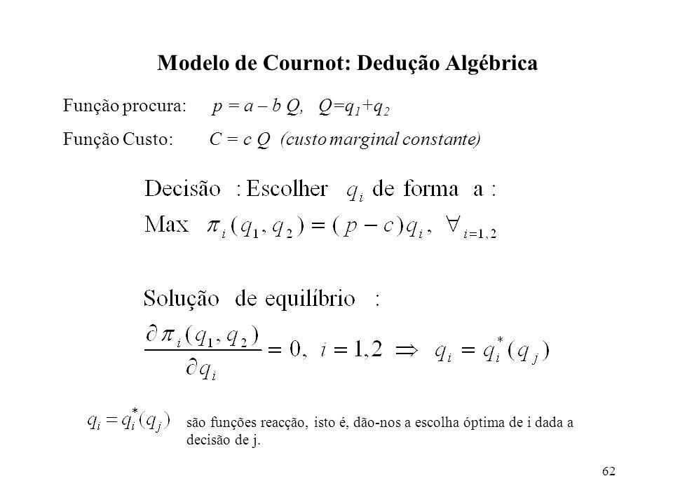 62 Modelo de Cournot: Dedução Algébrica Função procura: p = a – b Q, Q=q 1 +q 2 Função Custo: C = c Q (custo marginal constante) são funções reacção,