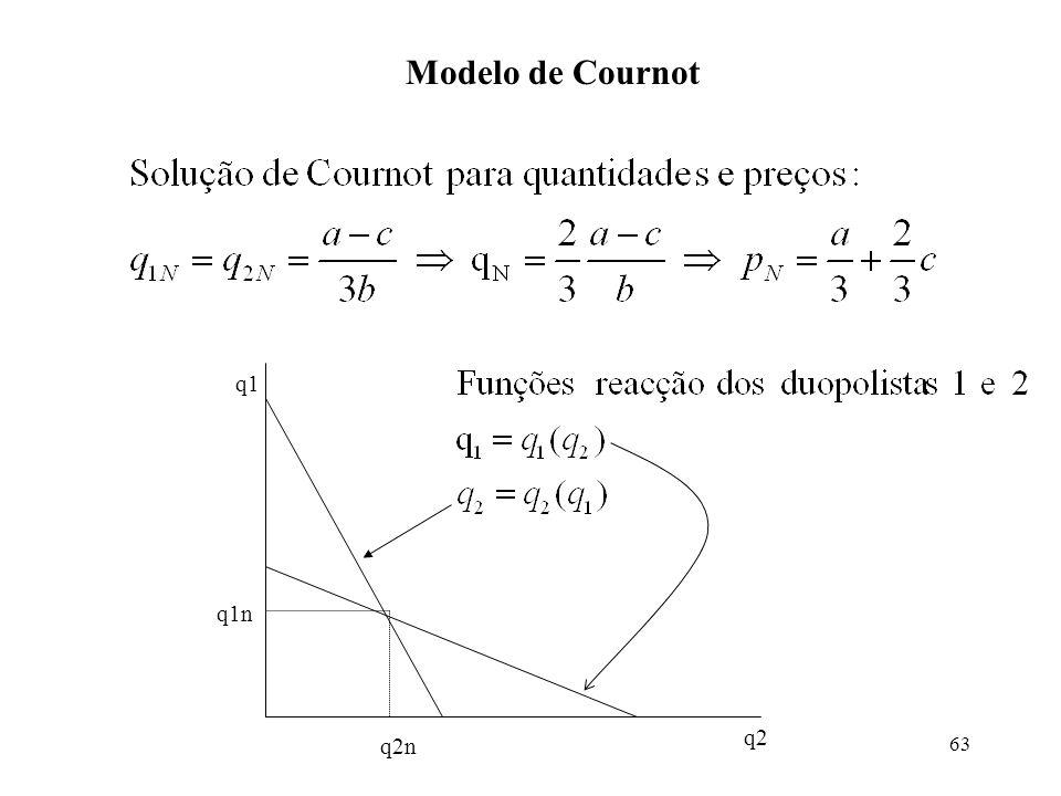 63 Modelo de Cournot q1 q2 q2n q1n