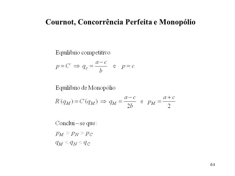 64 Cournot, Concorrência Perfeita e Monopólio