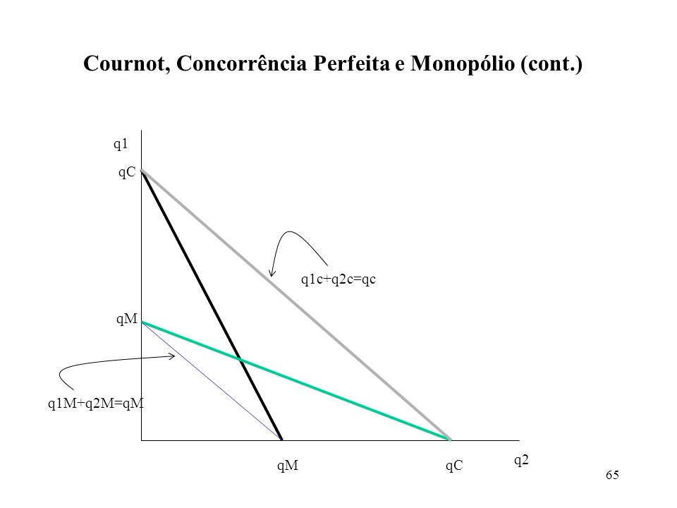 65 Cournot, Concorrência Perfeita e Monopólio (cont.) q1 q2 qM qC q1M+q2M=qM q1c+q2c=qc