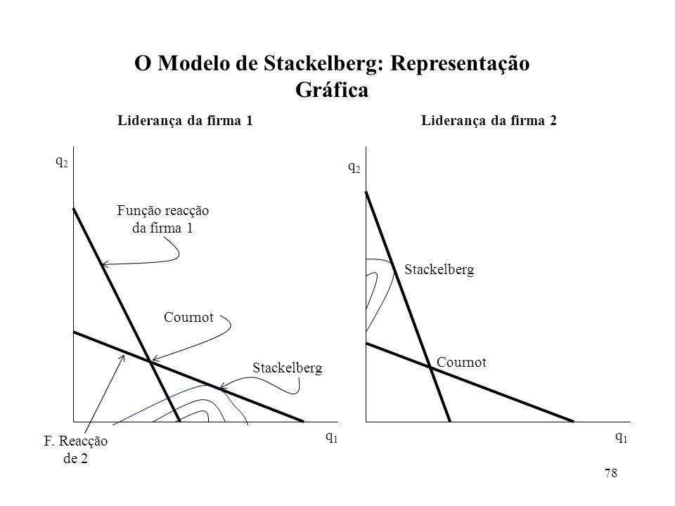 78 O Modelo de Stackelberg: Representação Gráfica Stackelberg Cournot Função reacção da firma 1 F. Reacção de 2 q2q2 q1q1 Cournot Stackelberg q2q2 q1q
