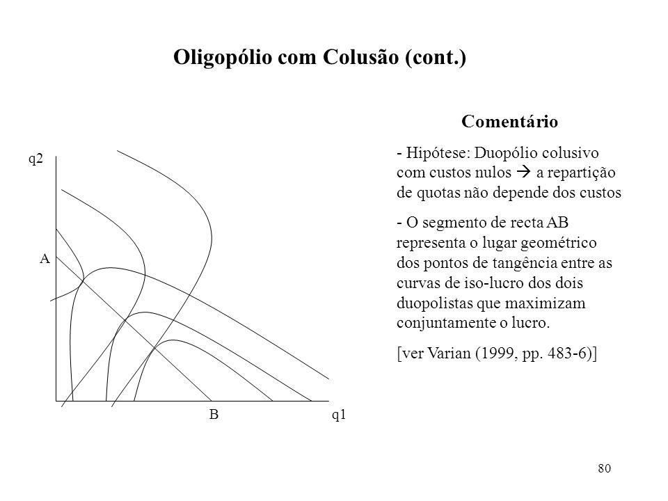 80 Oligopólio com Colusão (cont.) q2 q1 A B Comentário - Hipótese: Duopólio colusivo com custos nulos a repartição de quotas não depende dos custos -