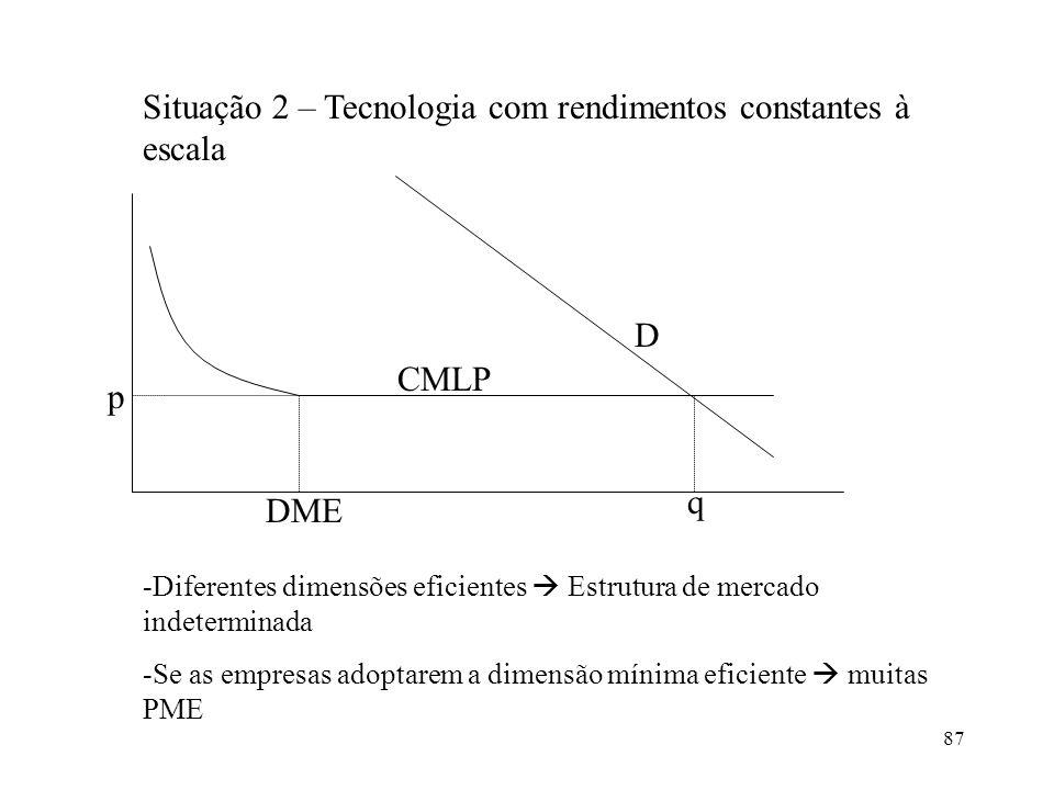 87 Situação 2 – Tecnologia com rendimentos constantes à escala p CMLP q DME D -Diferentes dimensões eficientes Estrutura de mercado indeterminada -Se