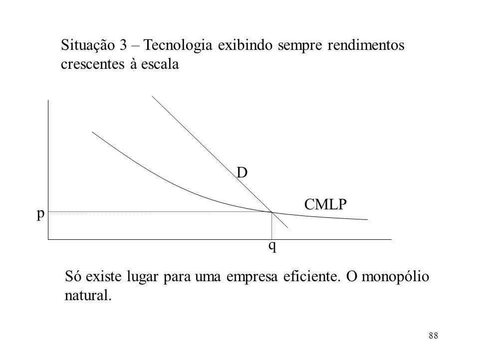 88 Situação 3 – Tecnologia exibindo sempre rendimentos crescentes à escala p q D CMLP Só existe lugar para uma empresa eficiente. O monopólio natural.