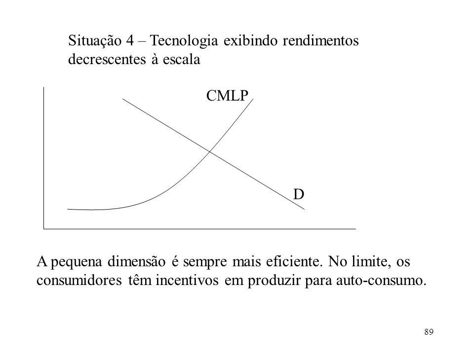 89 Situação 4 – Tecnologia exibindo rendimentos decrescentes à escala D CMLP A pequena dimensão é sempre mais eficiente. No limite, os consumidores tê