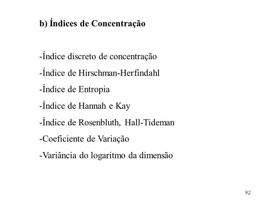 92 b) Índices de Concentração -Índice discreto de concentração -Índice de Hirschman-Herfindahl -Índice de Entropia -Índice de Hannah e Kay -Índice de