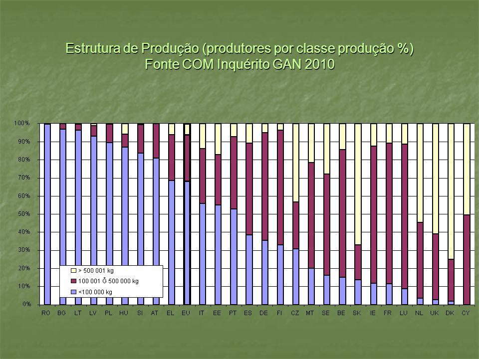 Estrutura de Produção (produtores por classe produção %) Fonte COM Inquérito GAN 2010