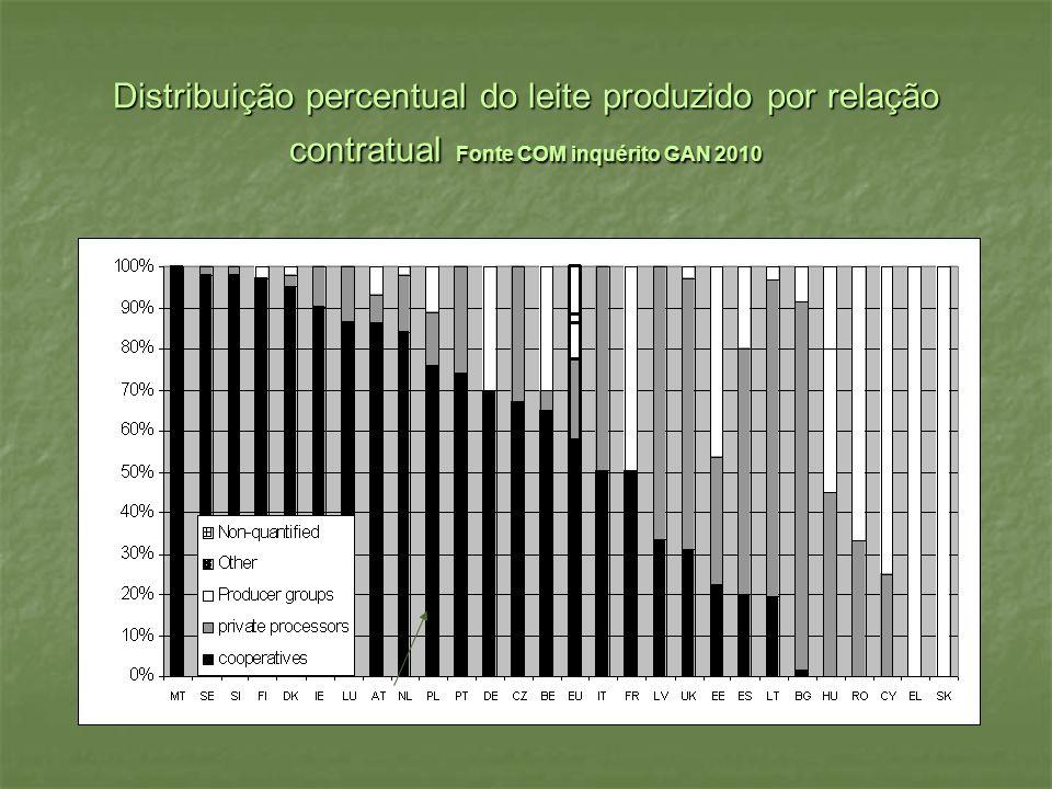 Distribuição percentual do leite produzido por relação contratual Fonte COM inquérito GAN 2010