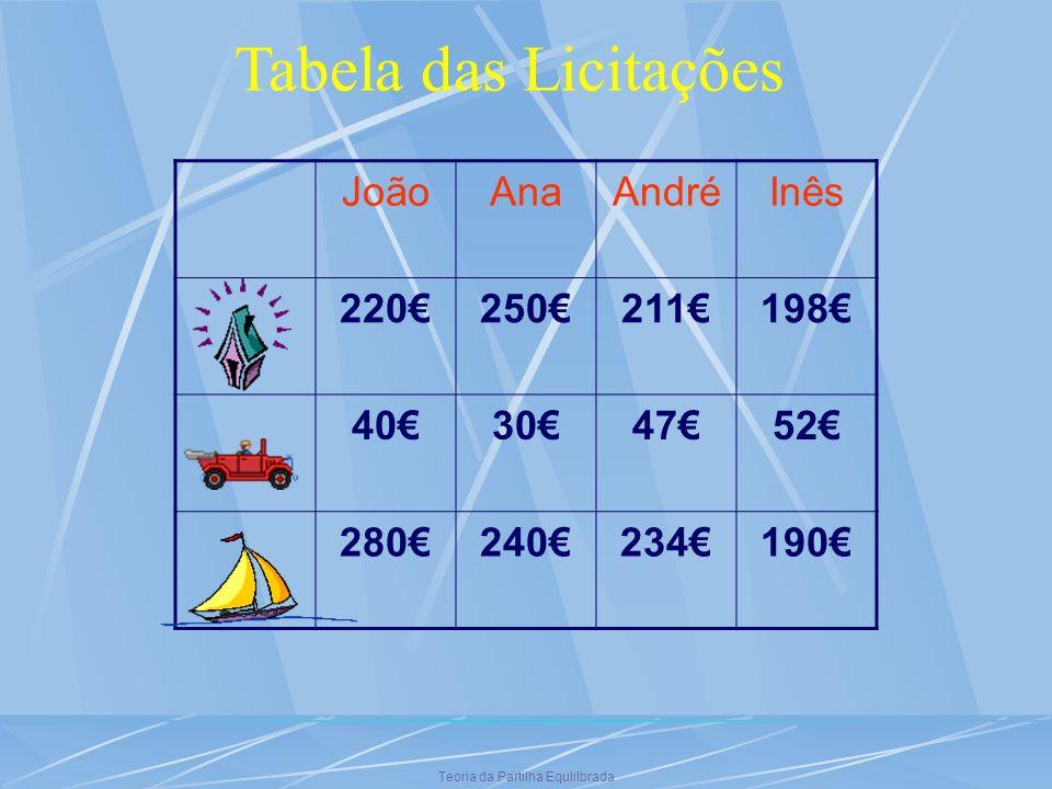 Teoria da Partilha Equlilbrada JoãoAnaAndréInês 220250211198 40304752 280240234190 Tabela das Licitações
