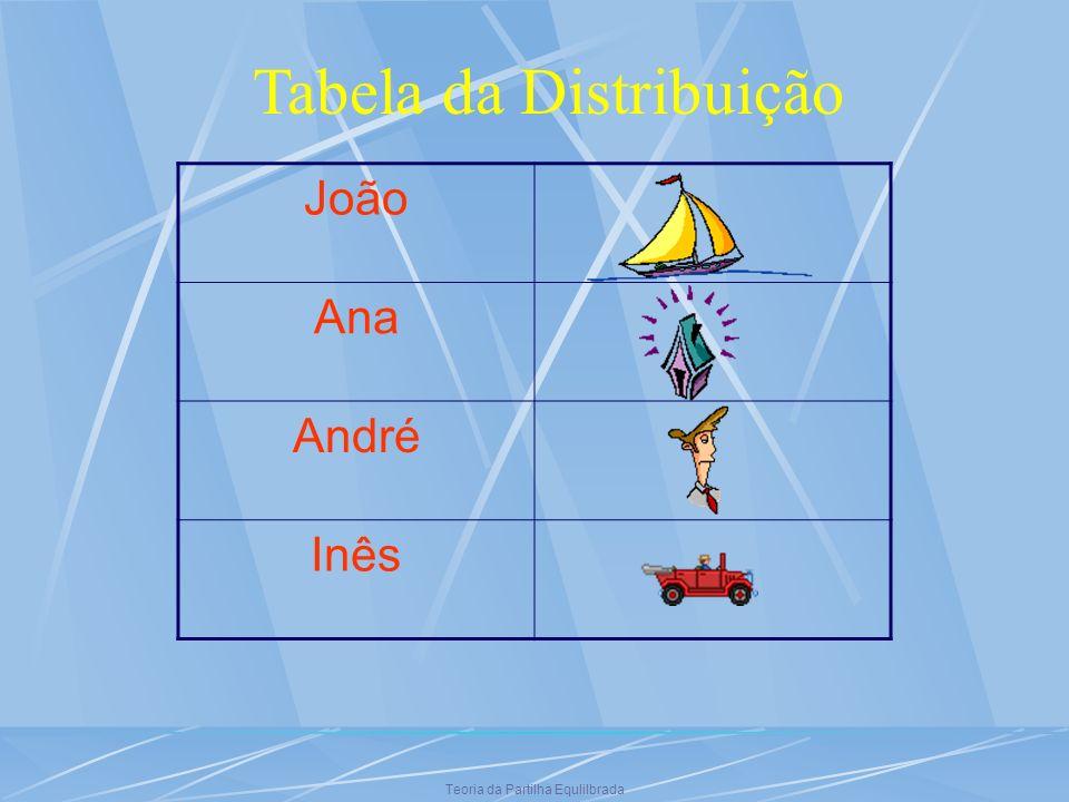 Teoria da Partilha Equlilbrada Tabela da Distribuição João Ana André Inês