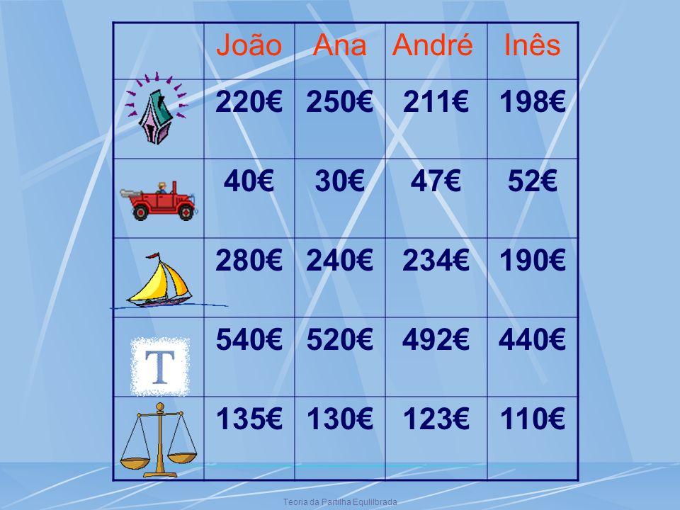 Teoria da Partilha Equlilbrada JoãoAnaAndréInês 220250211198 40304752 280240234190 540520492440 135130123110