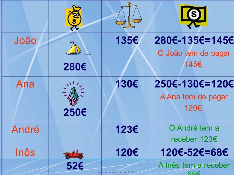 Teoria da Partilha Equlilbrada João 280 135280-135=145 O João tem de pagar 145. Ana 250 130250-130=120 A Ana tem de pagar 120. André123 O André tem a