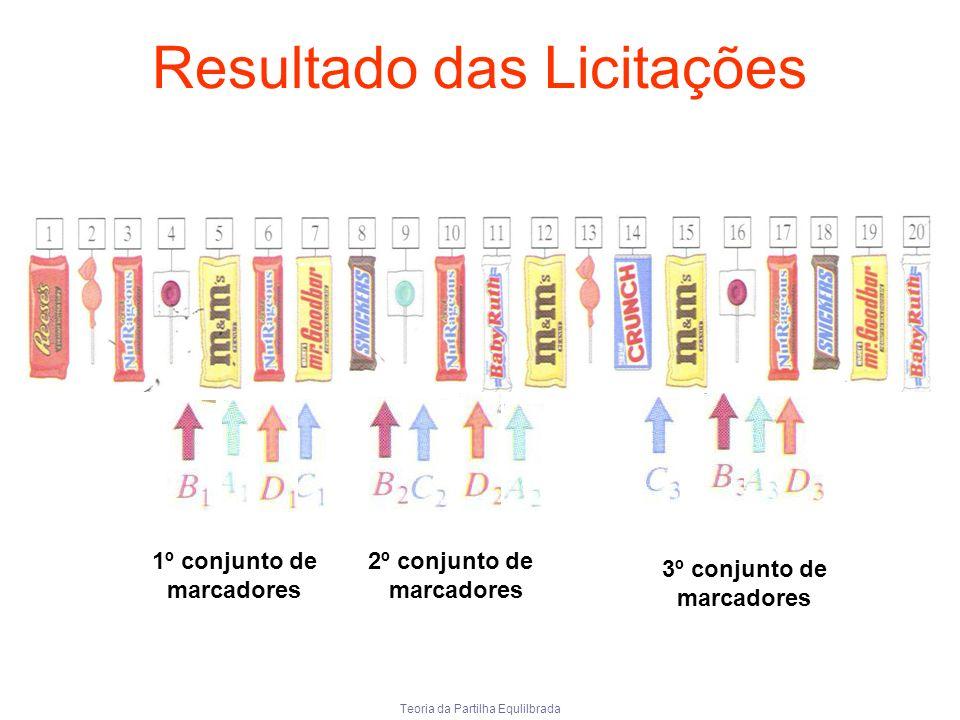 Teoria da Partilha Equlilbrada Resultado das Licitações 1º conjunto de marcadores 2º conjunto de marcadores 3º conjunto de marcadores