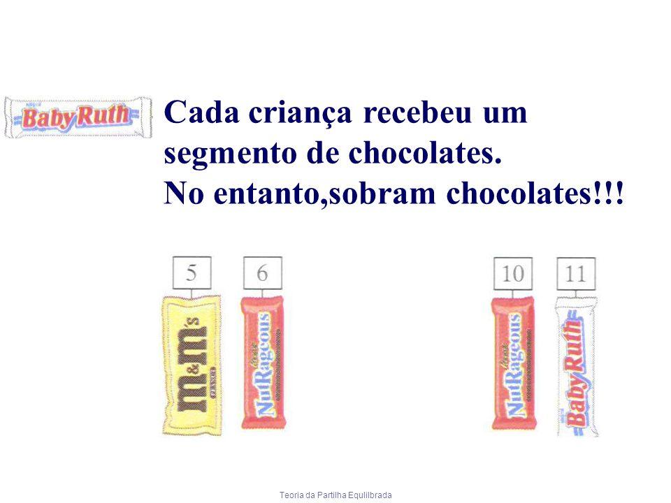 Teoria da Partilha Equlilbrada Cada criança recebeu um segmento de chocolates. No entanto,sobram chocolates!!!
