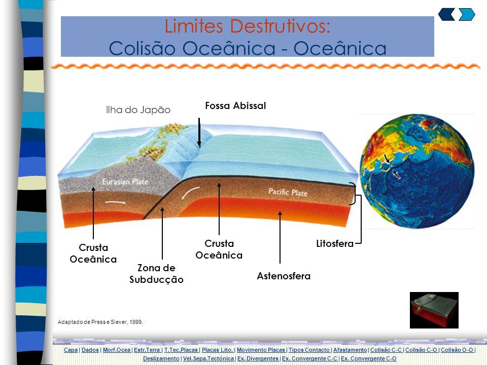 Limites Destrutivos: Colisão Continental - Oceânica Litosfera Astenosfera Crusta Oceânica Zona de Subducção Crusta Continental Fossa Abissal CapaCapa
