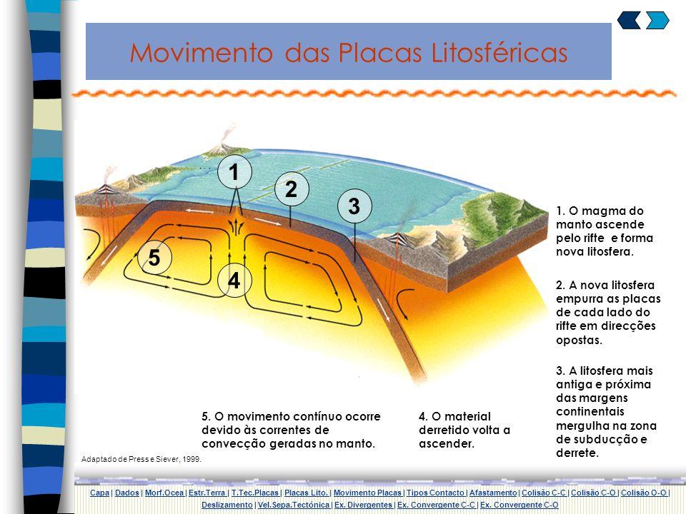 Placas Litosféricas CapaCapa | Dados | Morf.Ocea | Estr.Terra | T.Tec.Placas | Placas Lito. | Movimento Placas | Tipos Contacto | Afastamento | Colisã