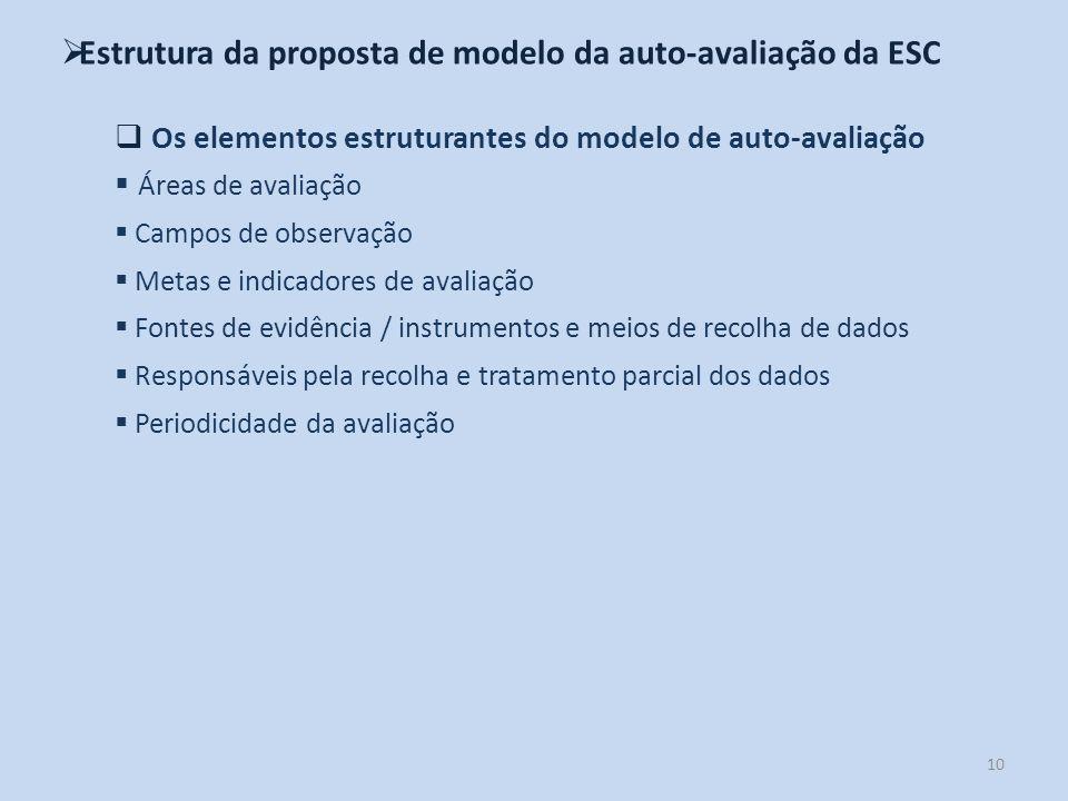 10 Estrutura da proposta de modelo da auto-avaliação da ESC Os elementos estruturantes do modelo de auto-avaliação Áreas de avaliação Campos de observ