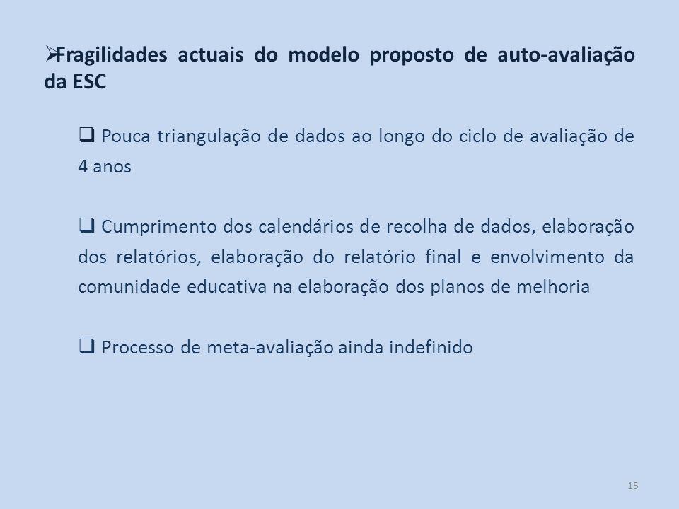 15 Fragilidades actuais do modelo proposto de auto-avaliação da ESC Pouca triangulação de dados ao longo do ciclo de avaliação de 4 anos Cumprimento d