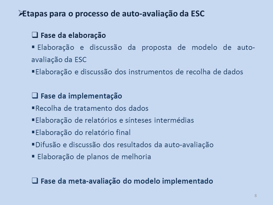 8 Etapas para o processo de auto-avaliação da ESC Fase da elaboração Elaboração e discussão da proposta de modelo de auto- avaliação da ESC Elaboração