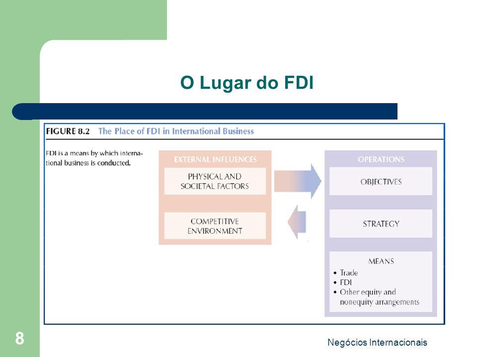 Negócios Internacionais 8 O Lugar do FDI