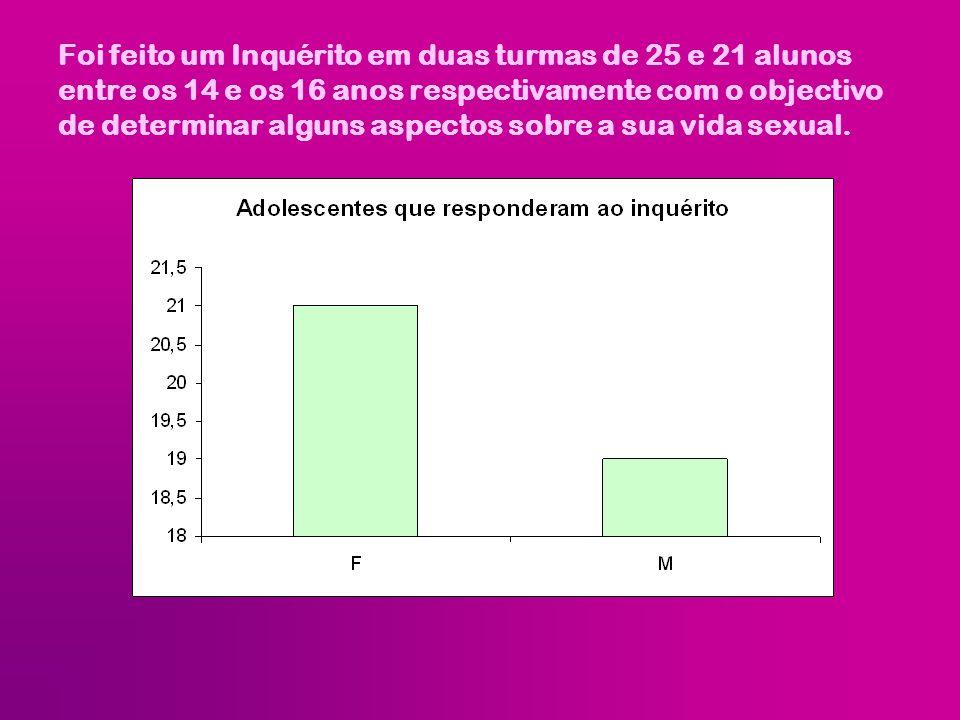Foi feito um Inquérito em duas turmas de 25 e 21 alunos entre os 14 e os 16 anos respectivamente com o objectivo de determinar alguns aspectos sobre a