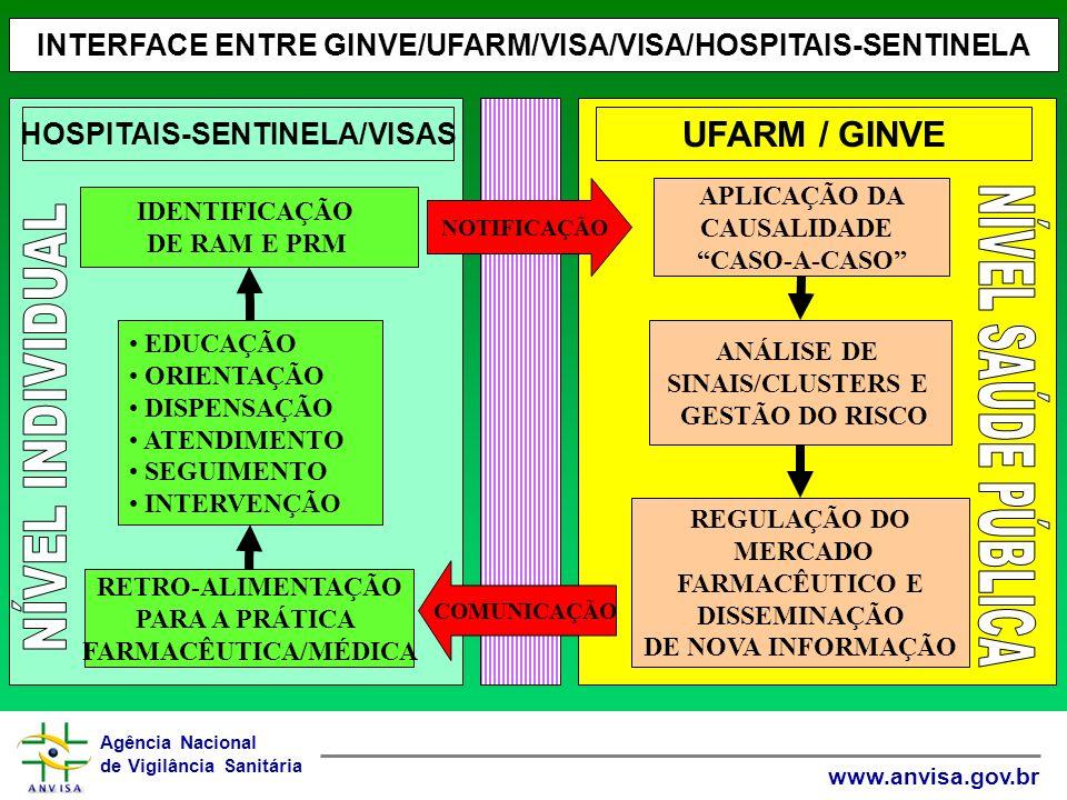 Agência Nacional de Vigilância Sanitária www.anvisa.gov.br HOSPITAIS-SENTINELA/VISAS INTERFACE ENTRE GINVE/UFARM/VISA/VISA/HOSPITAIS-SENTINELA UFARM / GINVE EDUCAÇÃO ORIENTAÇÃO DISPENSAÇÃO ATENDIMENTO SEGUIMENTO INTERVENÇÃO RETRO-ALIMENTAÇÃO PARA A PRÁTICA FARMACÊUTICA/MÉDICA IDENTIFICAÇÃO DE RAM E PRM NOTIFICAÇÃO COMUNICAÇÃO APLICAÇÃO DA CAUSALIDADE CASO-A-CASO ANÁLISE DE SINAIS/CLUSTERS E GESTÃO DO RISCO REGULAÇÃO DO MERCADO FARMACÊUTICO E DISSEMINAÇÃO DE NOVA INFORMAÇÃO