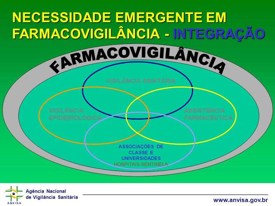 Agência Nacional de Vigilância Sanitária www.anvisa.gov.br NECESSIDADE EMERGENTE EM FARMACOVIGILÂNCIA - INTEGRAÇÃO ASSOCIAÇÕES DE CLASSE E UNIVERSIDADES HOSPITAIS-SENTINELA ASSISTÊNCIA FARMACÊUTICA VIGILÂNCIA SANITÁRIA VIGILÂNCIA EPIDEMIOLÓGICA