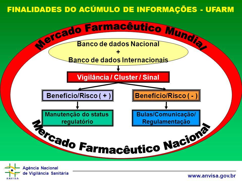 Agência Nacional de Vigilância Sanitária www.anvisa.gov.br FINALIDADES DO ACÚMULO DE INFORMAÇÕES - UFARM Vigilância / Cluster / Sinal Bulas/Comunicação/ Regulamentação Banco de dados Nacional + Banco de dados Internacionais Benefício/Risco ( - ) Benefício/Risco ( + ) Manutenção do status regulatório
