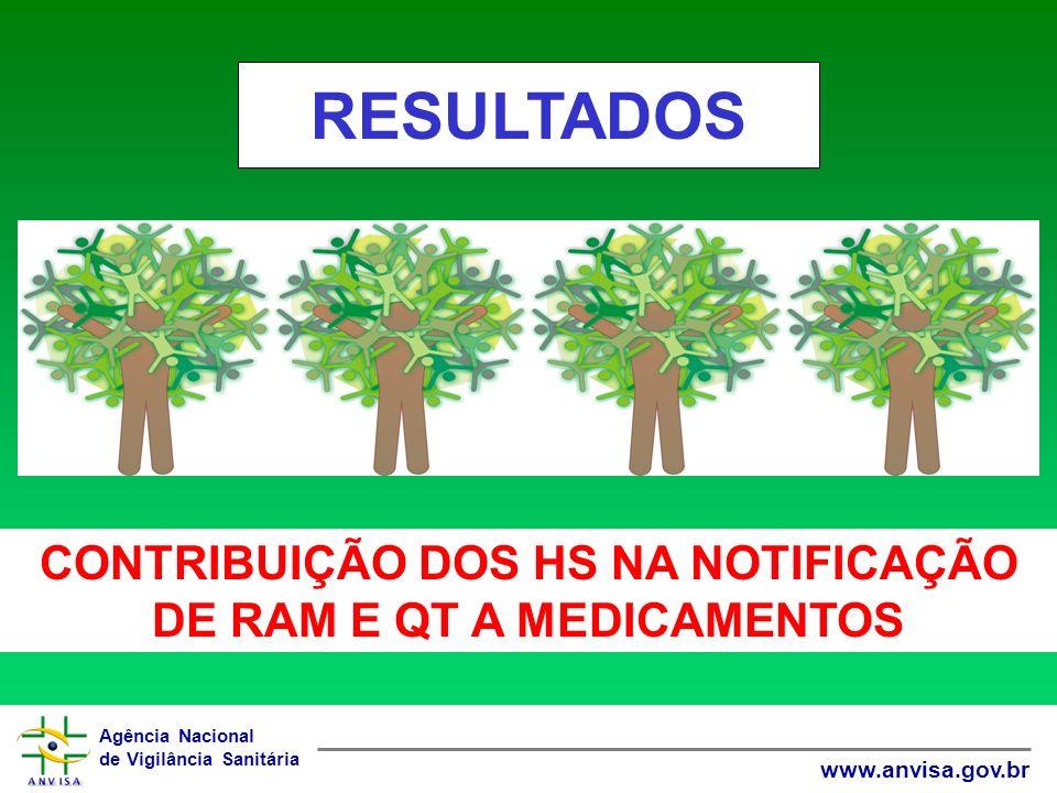 Agência Nacional de Vigilância Sanitária www.anvisa.gov.br CONTRIBUIÇÃO DOS HS NA NOTIFICAÇÃO DE RAM E QT A MEDICAMENTOS RESULTADOS