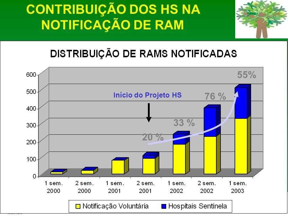 Agência Nacional de Vigilância Sanitária www.anvisa.gov.br Início do Projeto HS 20 % 33 % 76 % 55% CONTRIBUIÇÃO DOS HS NA NOTIFICAÇÃO DE RAM