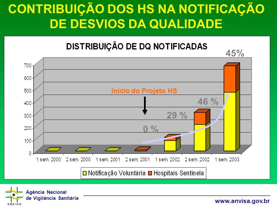 Agência Nacional de Vigilância Sanitária www.anvisa.gov.br 0 % 29 % 46 % 45% CONTRIBUIÇÃO DOS HS NA NOTIFICAÇÃO DE DESVIOS DA QUALIDADE Início do Projeto HS