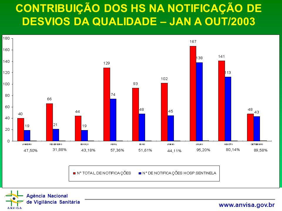 Agência Nacional de Vigilância Sanitária www.anvisa.gov.br CONTRIBUIÇÃO DOS HS NA NOTIFICAÇÃO DE DESVIOS DA QUALIDADE – JAN A OUT/2003