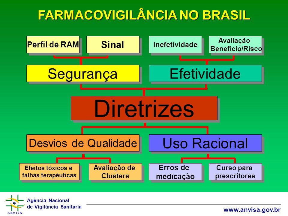 Agência Nacional de Vigilância Sanitária www.anvisa.gov.br Desvios de Qualidade Uso Racional Efetividade Segurança Diretrizes Perfil de RAM Sinal Inef