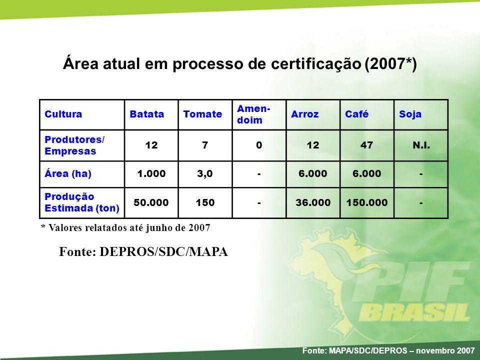 Área atual em processo de certificação (2007*) CulturaBatataTomate Amen- doim ArrozCaféSoja Produtores/ Empresas 1270 47N.I. Área (ha)1.0003,0-6.000 -