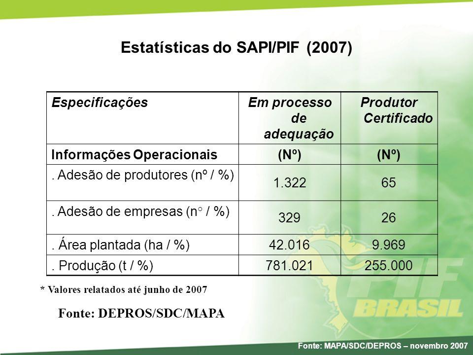 Estatísticas do SAPI/PIF (2007) Fonte: DEPROS/SDC/MAPA * Valores relatados até junho de 2007 EspecificaçõesEm processo de adequação Produtor Certifica