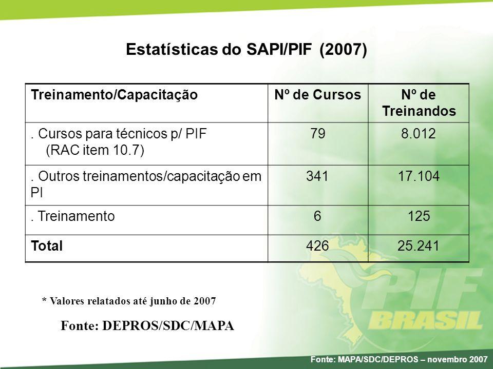 Estatísticas do SAPI/PIF (2007) Fonte: DEPROS/SDC/MAPA * Valores relatados até junho de 2007 Treinamento/CapacitaçãoNº de CursosNº de Treinandos. Curs