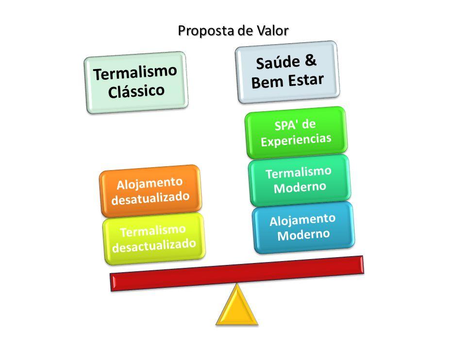 Proposta de Valor Saúde & Bem Estar Termalismo Clássico Alojamento Moderno Termalismo Moderno SPA de Experiencias Termalismo desactualizado Alojamento desatualizado