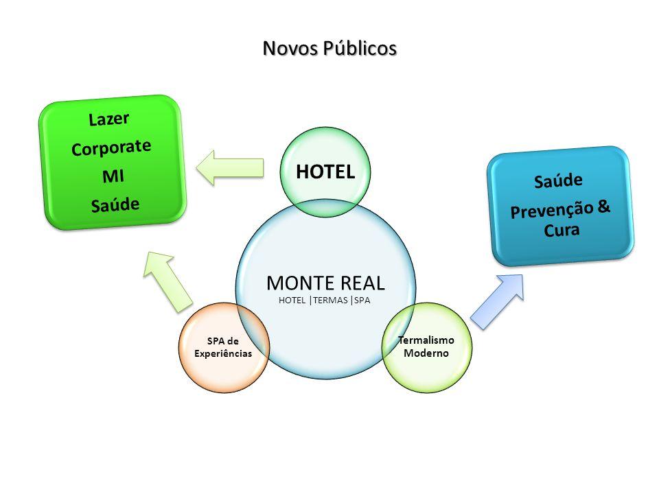 Novos Públicos MONTE REAL HOTEL |TERMAS |SPA HOTEL Termalismo Moderno SPA de Experiências Lazer Corporate MI Saúde Prevenção & Cura