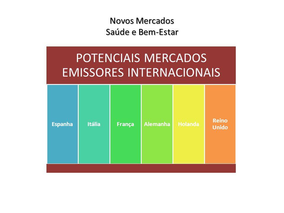 POTENCIAIS MERCADOS EMISSORES INTERNACIONAIS EspanhaItáliaFrançaAlemanhaHolanda Reino Unido Novos Mercados Saúde e Bem-Estar