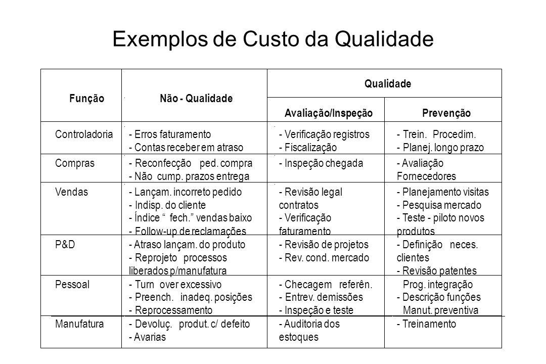 Exemplos de Custo da Qualidade Qualidade FunçãoNão - Qualidade Avaliação/InspeçãoPrevenção Controladoria- Erros faturamento - Contas receber em atraso