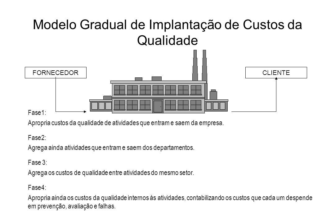 Modelo Gradual de Implantação de Custos da Qualidade Fase1: Apropria custos da qualidade de atividades que entram e saem da empresa. Fase2: Agrega ain