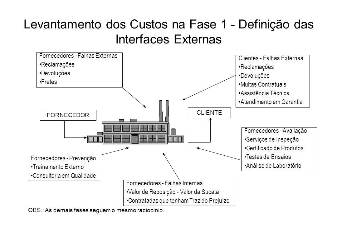 Levantamento dos Custos na Fase 1 - Definição das Interfaces Externas OBS.: As demais fases seguem o mesmo raciocínio. FORNECEDOR CLIENTE Clientes - F