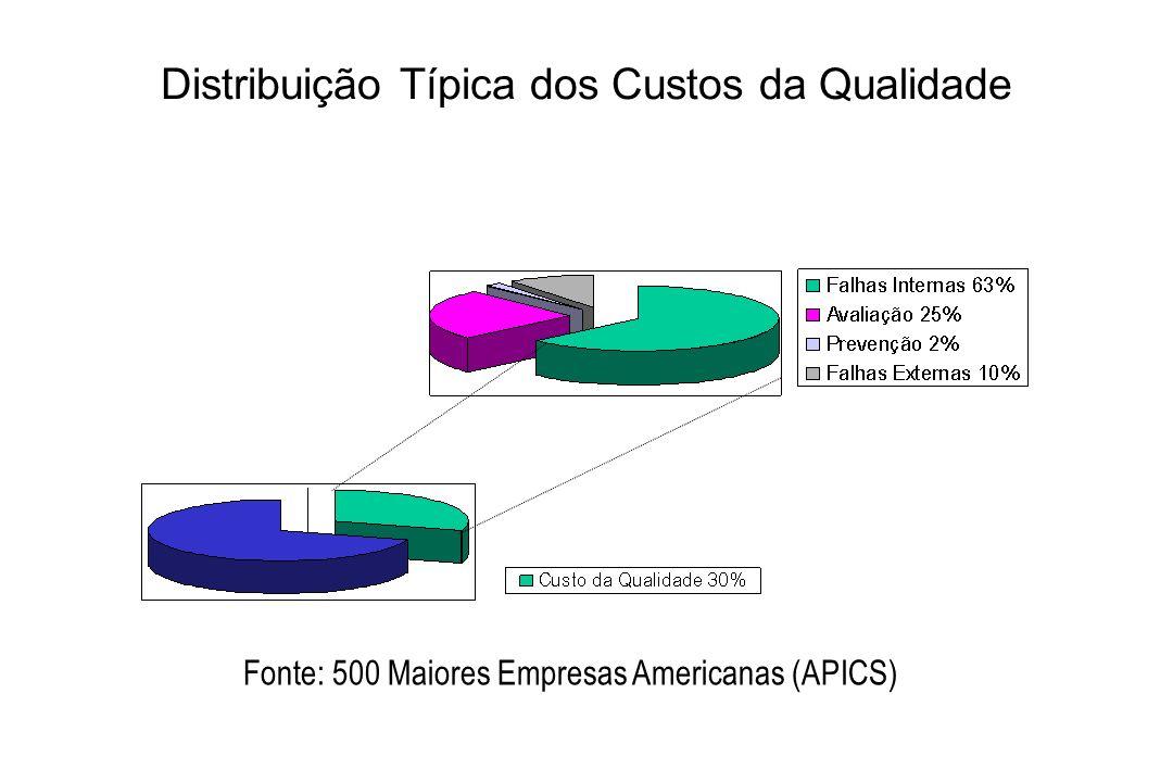 Distribuição Típica dos Custos da Qualidade Fonte: 500 Maiores Empresas Americanas (APICS)