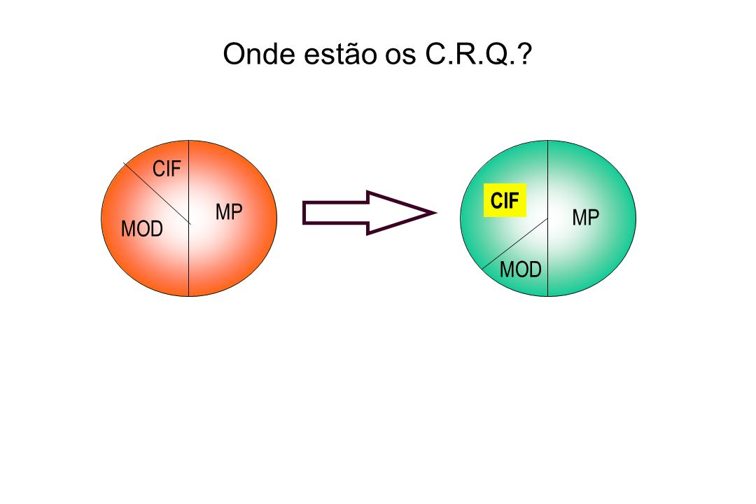Onde estão os C.R.Q.? MP CIF MP MOD