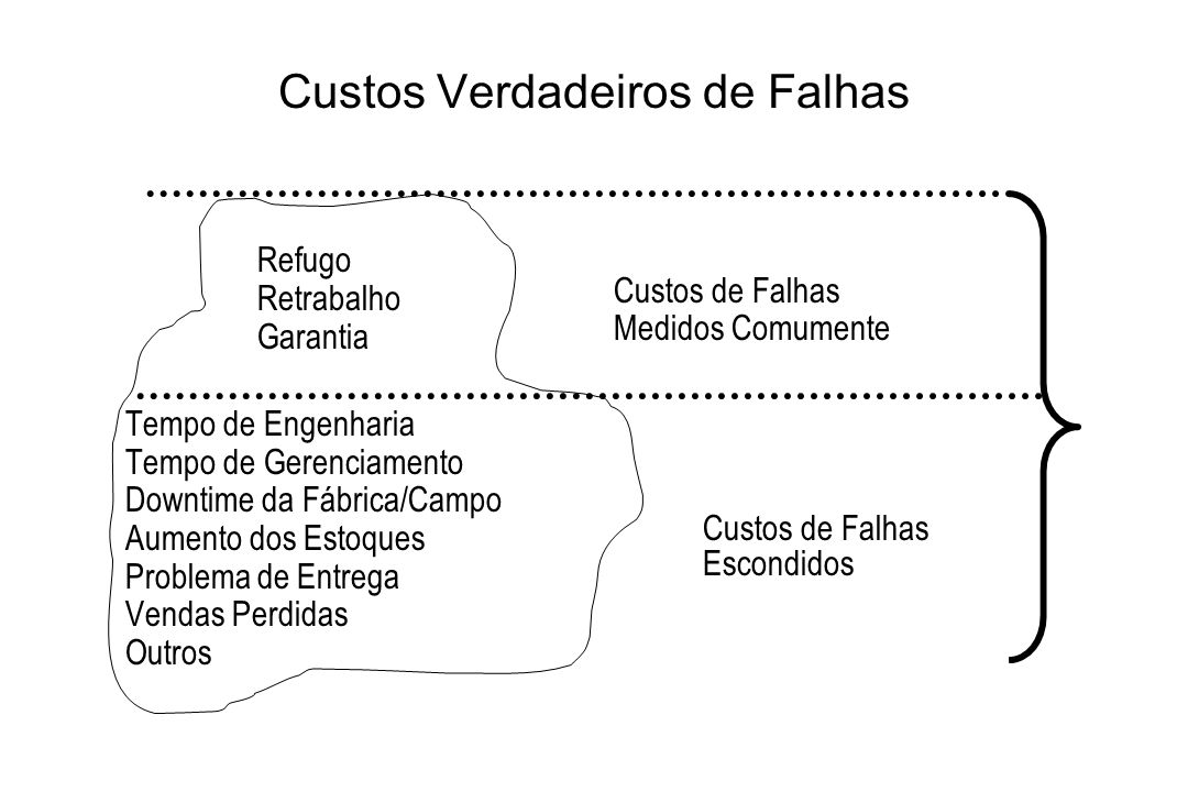 Elementos de CRQ 4 - CUSTOS DE FALHAS EXTERNAS 4.1 - INVESTIGAÇÕES SOBRE RECLAMAÇÕES DE CLIENTES OU USUÁRIOS DOS SERVIÇOS 4.2 - REPOSIÇÃO / RETRABALHO DE PRODUTOS / SERVIÇOS DEVOLVIDOS / RECUSADOS.4.3 - REPROJETO POR DEFICIÊNCIA DE DESEMPENHO: - Chamada de clientes para substituição de produtos deficientes.