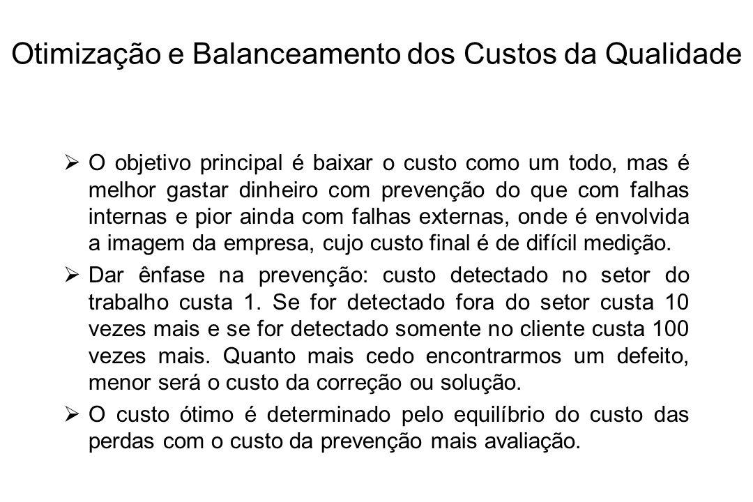 CRQ total Falhas Prevenção + Avaliação Modelo Conceitual Clássico 100% defeituoso100% bom
