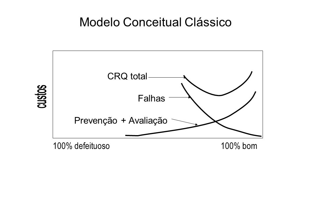 Modelo Conceitual Avançado CRQ total Falhas Prevenção + Avaliação 100% defeituoso100% bom