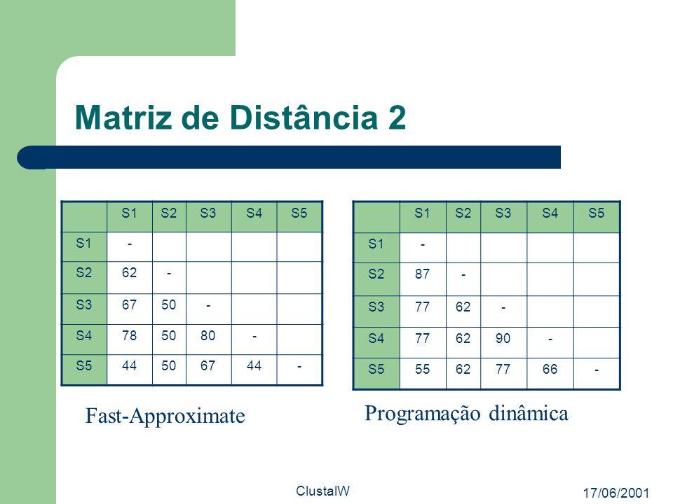 17/06/2001 ClustalW Matriz de Distância 2 Fast-Approximate Programação dinâmica S1S2S3S4S5 S1- S262- S36750- S4785080- S544506744- S1S2S3S4S5 S1- S287