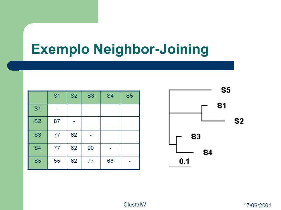 17/06/2001 ClustalW Exemplo Neighbor-Joining S1S2S3S4S5 S1- S287- S37762- S4776290- S555627766-